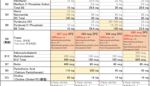 ソーンリサーチのビタミンB群比較